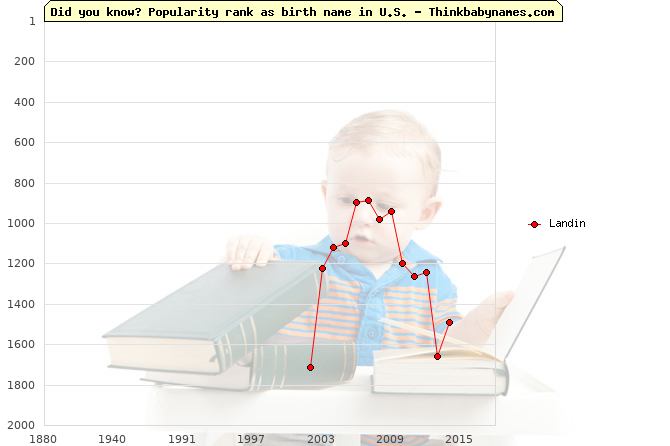 Top 2000 baby names ranking of Landin name in U.S.
