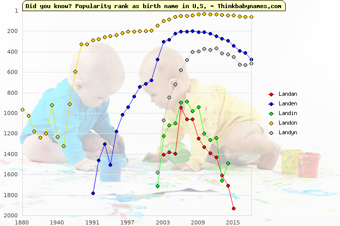 Top 2000 baby names ranking of Landan, Landen, Landin, Landon, Landyn in U.S.