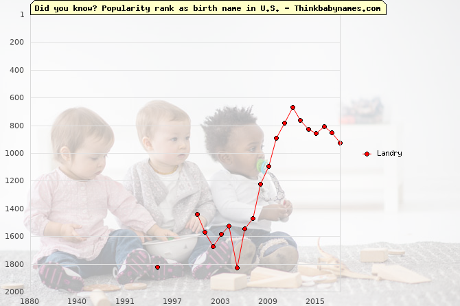 Top 2000 baby names ranking of Landry name in U.S.
