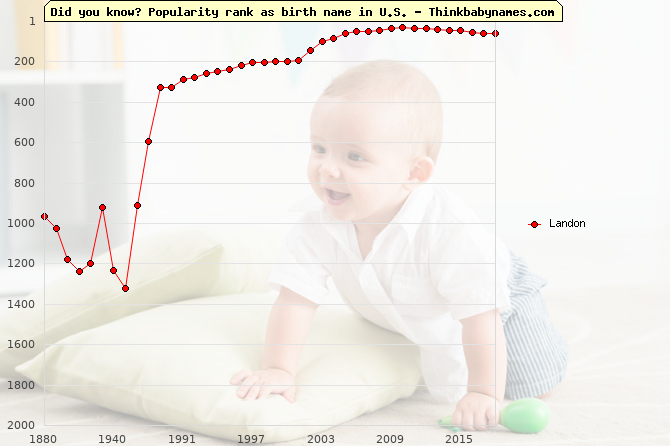 Top 2000 baby names ranking of Landon in U.S.