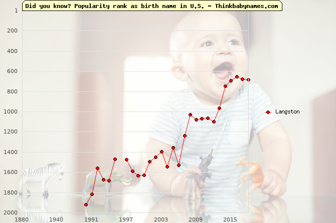 Top 2000 baby names ranking of Langston name in U.S.