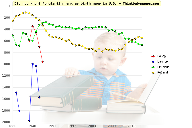 Top 2000 baby names ranking of Lanny, Lannie, Orlando, Roland in U.S.