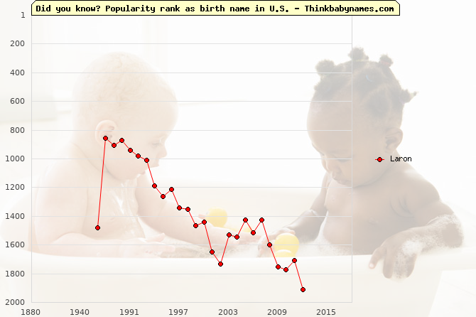 Top 2000 baby names ranking of Laron in U.S.