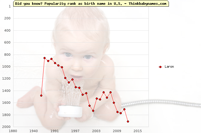 Top 2000 baby names ranking of Laron name in U.S.