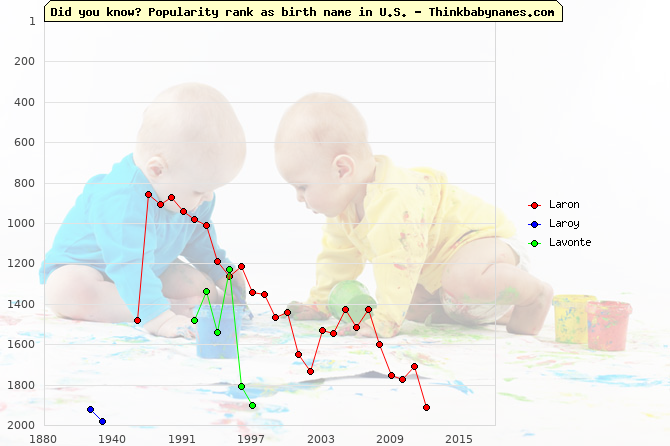 Top 2000 baby names ranking of Laron, Laroy, Lavonte in U.S.