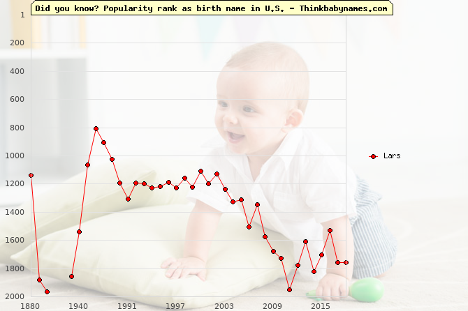 Top 2000 baby names ranking of Lars name in U.S.