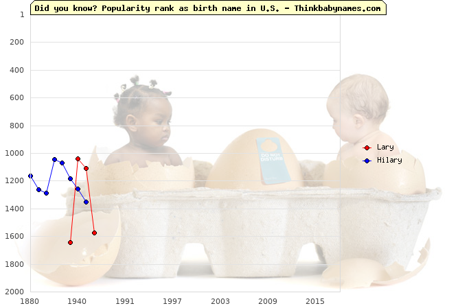 Top 2000 baby names ranking of Lary, Hilary in U.S.