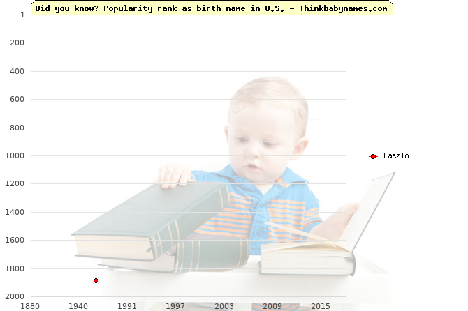Top 2000 baby names ranking of Laszlo name in U.S.
