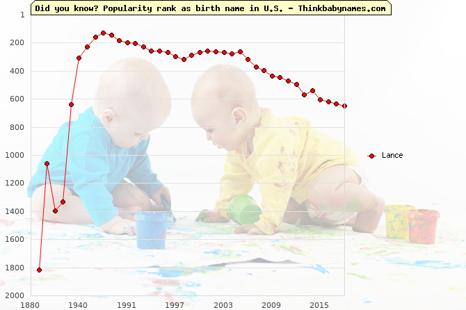 Top 2000 baby names ranking of Lance in U.S.