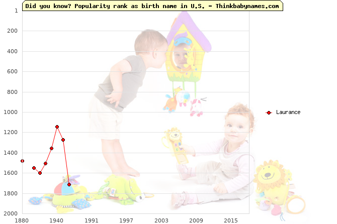 Top 2000 baby names ranking of Laurance name in U.S.