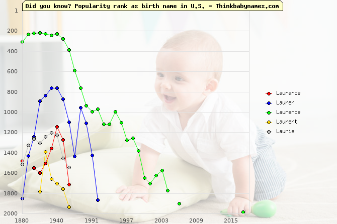 Top 2000 baby names ranking of Laurance, Lauren, Laurence, Laurent, Laurie in U.S.