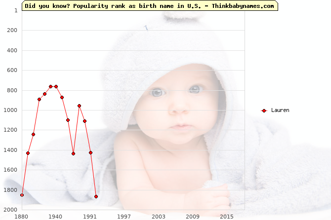 Top 2000 baby names ranking of Lauren name in U.S.