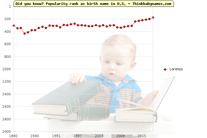 Top 2000 baby names ranking of Lorenzo in U.S.