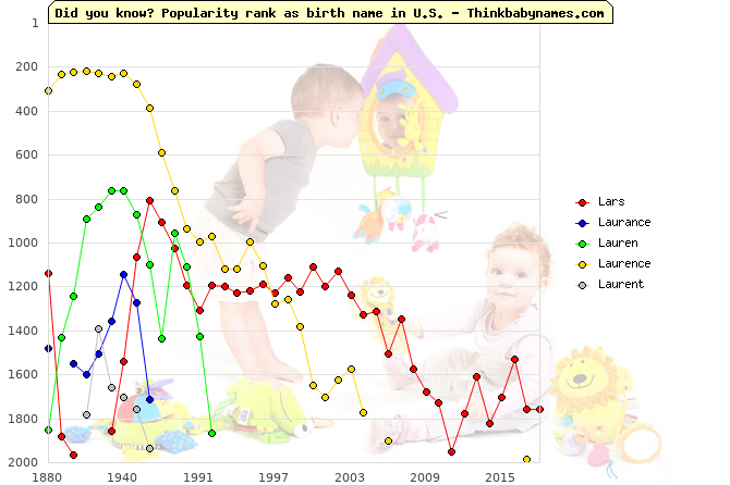 Top 2000 baby names ranking of Lars, Laurance, Lauren, Laurence, Laurent in U.S.