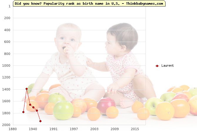 Top 2000 baby names ranking of Laurent name in U.S.
