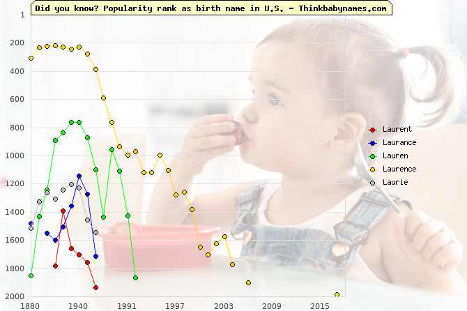 Top 2000 baby names ranking of Laurent, Laurance, Lauren, Laurence, Laurie in U.S.
