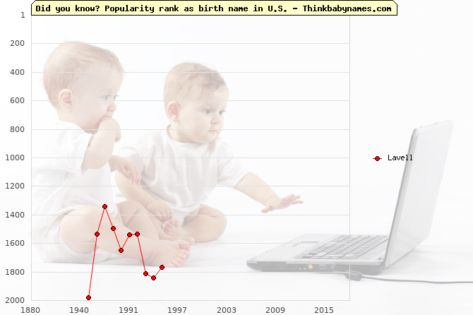 Top 2000 baby names ranking of Lavell name in U.S.