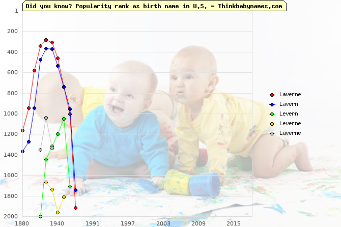 Top 2000 baby names ranking of Laverne, Lavern, Levern, Leverne, Luverne in U.S.