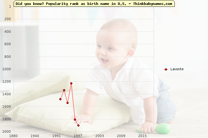 Top 2000 baby names ranking of Lavonte name in U.S.