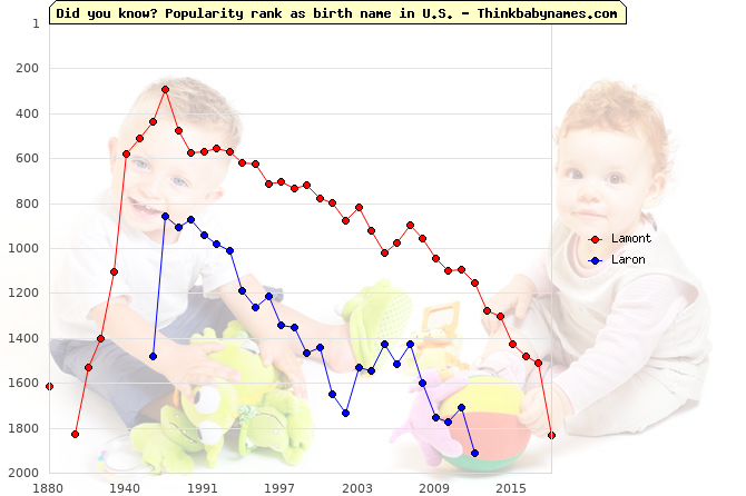 Top 1000 baby names ranking of Lamont, Laron in U.S.
