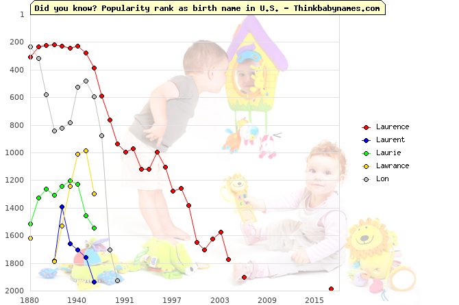 Top 2000 baby names ranking of Laurence, Laurent, Laurie, Lawrance, Lon in U.S.