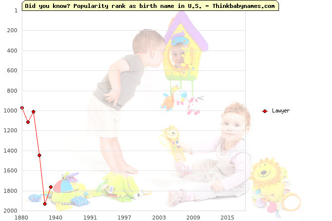 Top 2000 baby names ranking of Lawyer name in U.S.