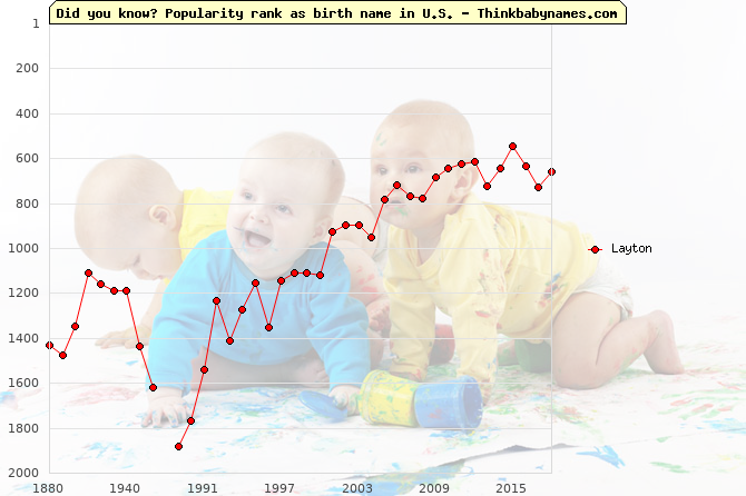 Top 2000 baby names ranking of Layton name in U.S.
