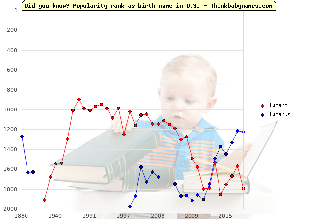 Top 2000 baby names ranking of Lazaro, Lazarus in U.S.