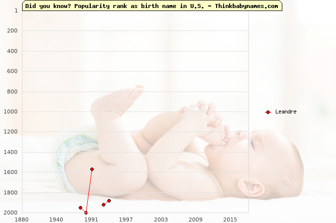 Top 2000 baby names ranking of Leandre name in U.S.