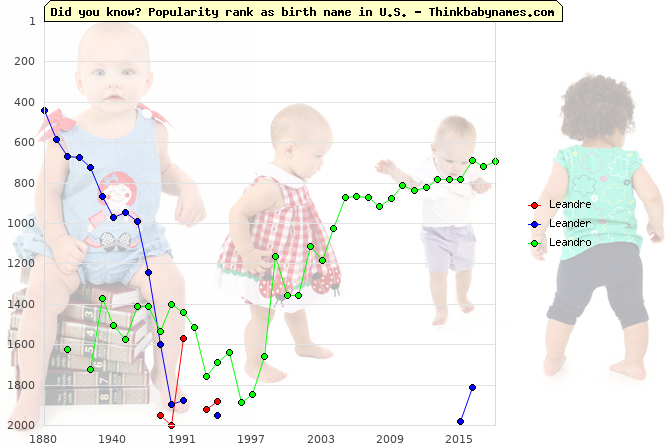 Top 2000 baby names ranking of Leandre, Leander, Leandro in U.S.