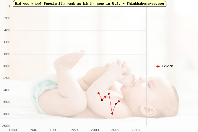 Top 2000 baby names ranking of Lebron name in U.S.