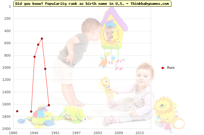 Top 2000 baby names ranking of Russ in U.S.