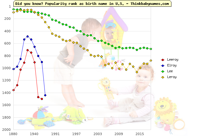 Top 2000 baby names ranking of Leeroy, Elroy, Lee, Leroy in U.S.