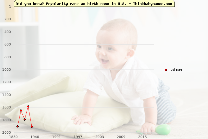 Top 2000 baby names ranking of Lehman name in U.S.