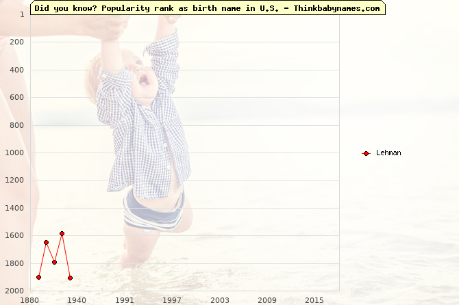 Top 2000 baby names ranking of Lehman in U.S.