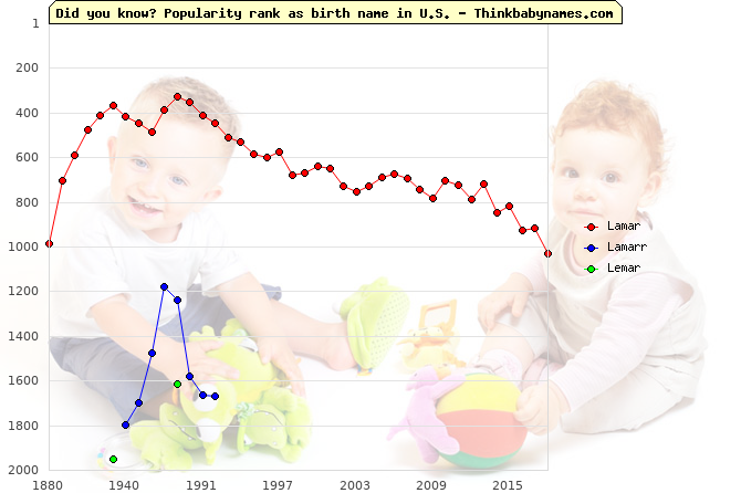 Top 2000 baby names ranking of Lamar, Lamarr, Lemar in U.S.