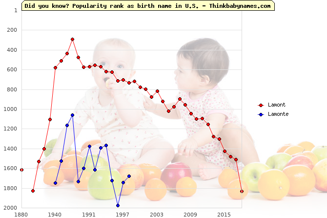 Top 2000 baby names ranking of Lamont, Lamonte in U.S.
