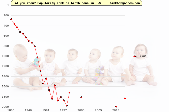 Top 2000 baby names ranking of Lemuel name in U.S.