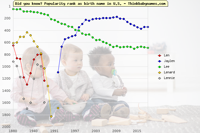 Top 2000 baby names ranking of Len, Jaylen, Lee, Lenard, Lennie in U.S.