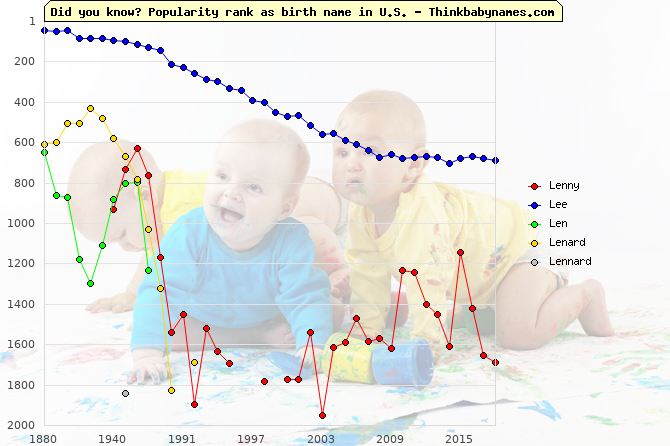 Top 2000 baby names ranking of Lenny, Lee, Len, Lenard, Lennard in U.S.