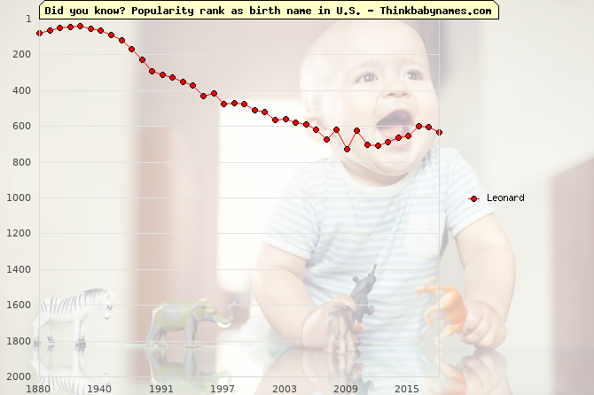 Top 1000 baby names ranking of Leonard name in U.S.