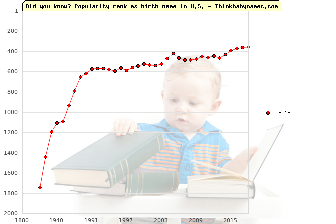 Top 2000 baby names ranking of Leonel name in U.S.