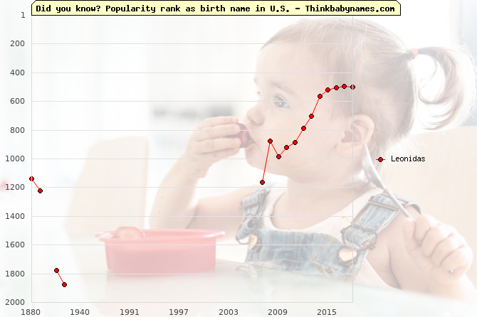 Top 2000 baby names ranking of Leonidas name in U.S.
