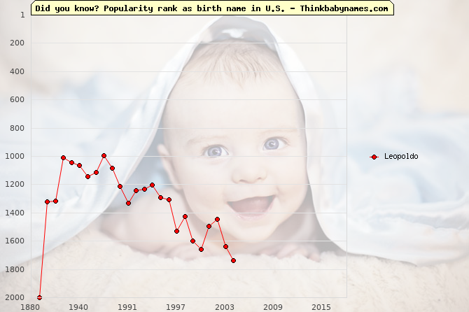 Top 2000 baby names ranking of Leopoldo name in U.S.