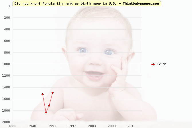 Top 2000 baby names ranking of Leron name in U.S.
