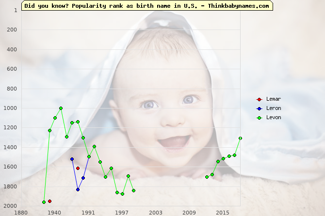 Top 2000 baby names ranking of Lemar, Leron, Levon in U.S.