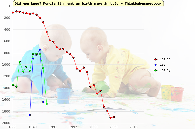 Top 2000 baby names ranking of Leslie, Les, Lesley in U.S.