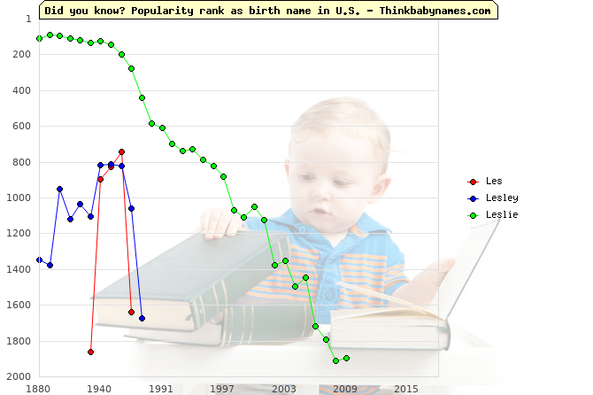 Top 2000 baby names ranking of Les, Lesley, Leslie in U.S.