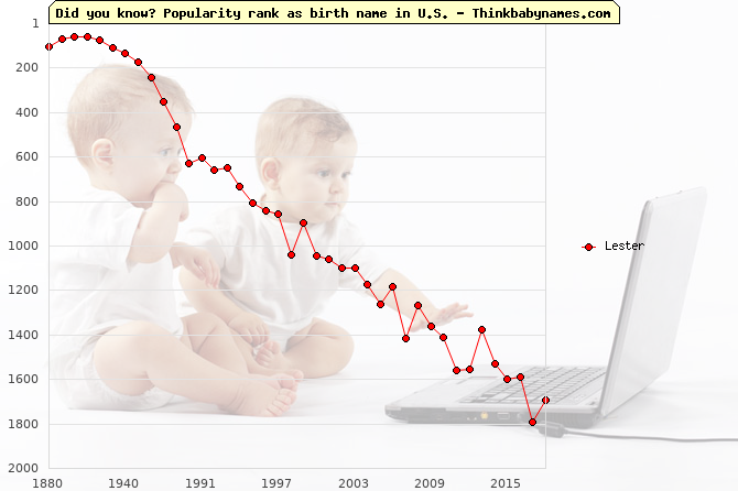 Top 2000 baby names ranking of Lester name in U.S.