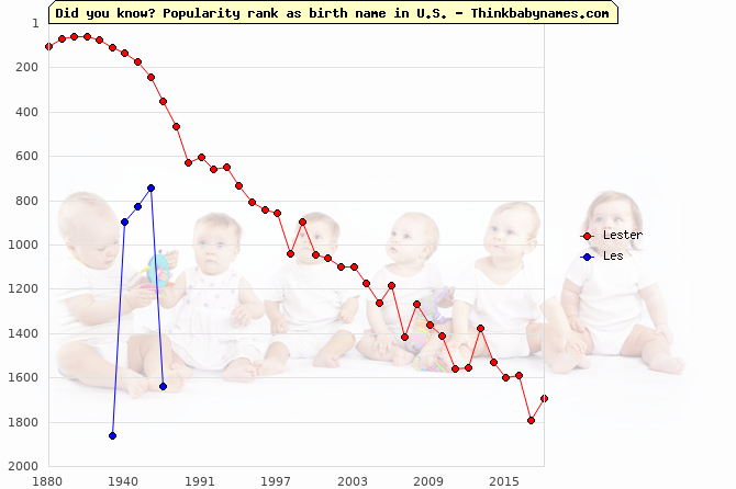 Top 2000 baby names ranking of Lester, Les in U.S.